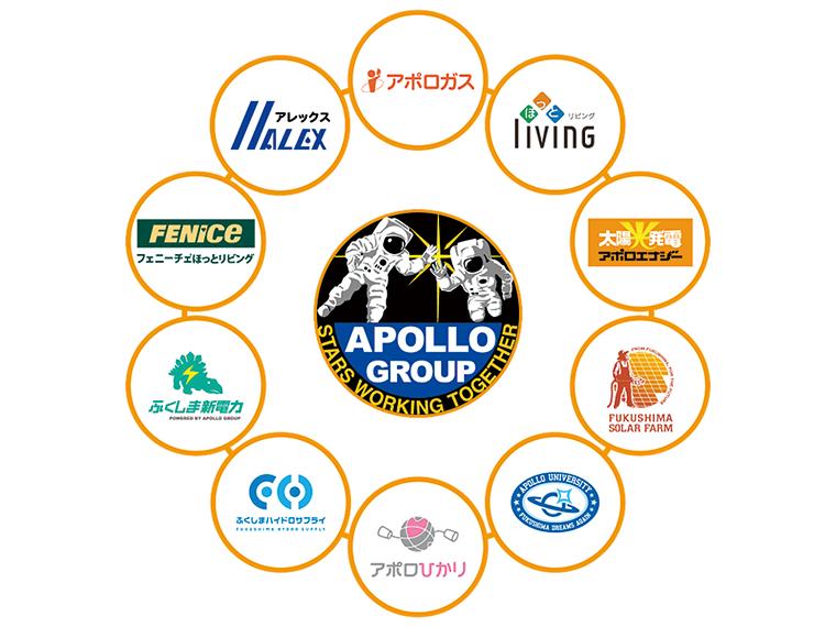 アポログループは様々なセクションから成り立っている