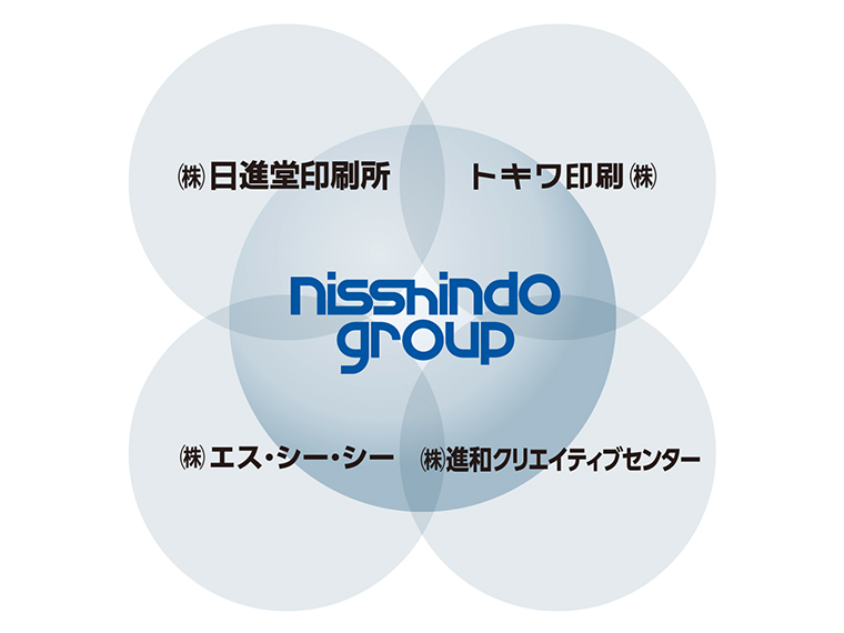 日進堂グループ4社。各社が持ち味を生かして連携している